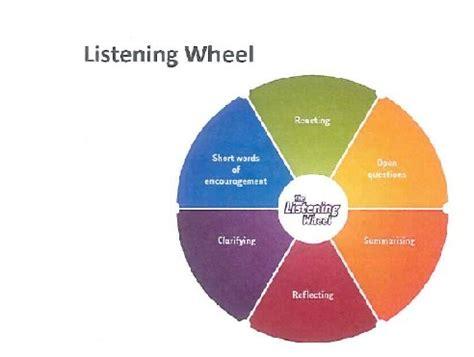 Active Listening Wheel