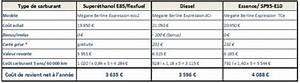Puissance Din Carte Grise : investir dans un v hicule flex fuel en france faire le calcul magazine et portail ~ Gottalentnigeria.com Avis de Voitures