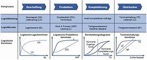 Durchlaufzeit Berechnen : logistische kennlinien enzyklopaedie der wirtschaftsinformatik ~ Themetempest.com Abrechnung