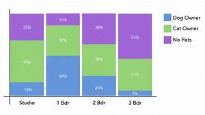 Data Chart Tables Charts And Infographics Business Communication