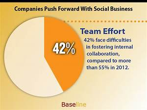 Companies Push Forward With Social Business