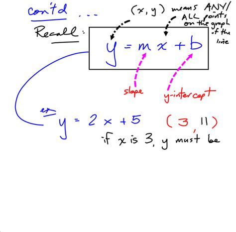 Grade 10 Applied Precalculus Cheetah Point Slope Form