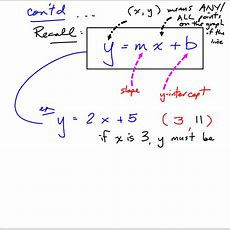 Grade 10 Applied Precalculus Cheetah Point Slope Form Notes