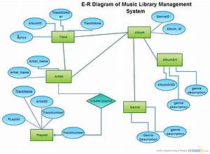 Musiclibrary   Entity Relationship Diagram