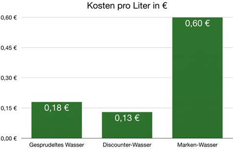 kosten flüssiggas pro liter wassersprudler test 2019 die besten 9 sodastream co