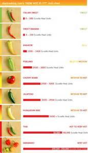 Chili Pepper Heat Index Chart