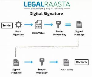 Information Security: How can I get a Digital Signature ...
