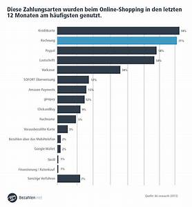 Kauf Auf Rechnung Klarna : mbel auf rechnung als neukunde best kauf auf rechnung als ~ Themetempest.com Abrechnung