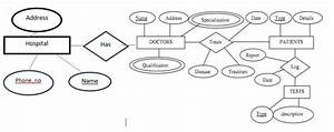 Devs Blog  Sample Er Diagrams