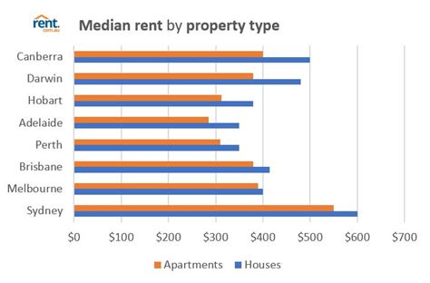 In cincinnati a nice sized apartment is about that same price. Rent.com.au rental market snapshot: June 2017 - Rent Blog