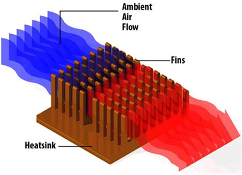 what is the purpose of a heat sink what is a heat sink sunpower uk