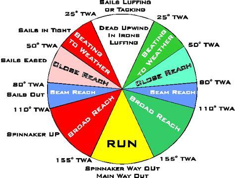 sailboat racing basics downwind why