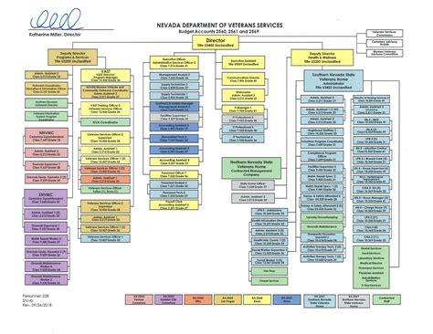 organizational chart nevada department  veterans services