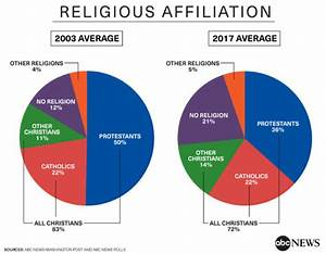 Percentage Of Americans Professing Quot No Religion Quot On The Rise