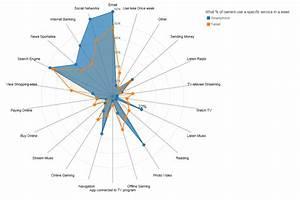 Making The D3 Js Radar Chart Look A Bit Better Visual
