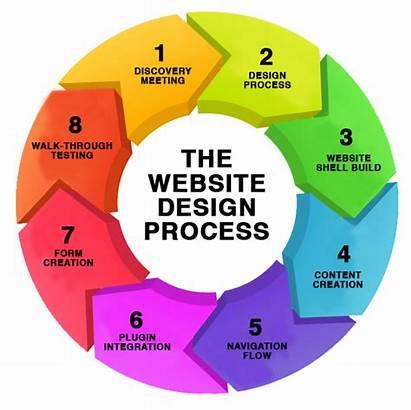 Website Process Web Designing Company Software Development
