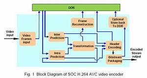 H 264 Hd Video  Audio Encoder Ip Core-fsi U7d44 U307f U8fbc U307f