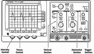 Setting The Oscilloscope Control