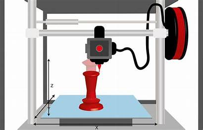 3d Manufacturing Printing Subtractive Edges Printer Situations