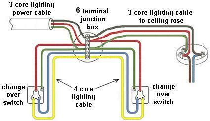 How Install Ceiling Light Junction Box Warisan Lighting