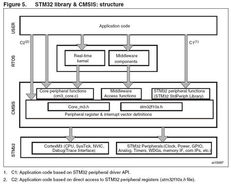 Stm32 std peripheral library download.