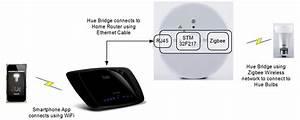 Philips Hue Zigbee : technology philips hue automated home lighting gets colorful ~ Watch28wear.com Haus und Dekorationen