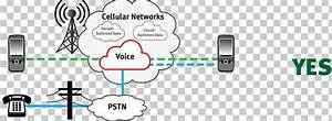 Iphone Cellular Network Public Switched Telephone Network