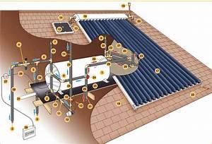 Solar Retrofit Geysers