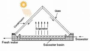 A Simplified Schematic Diagram Of A Solar Still  Source