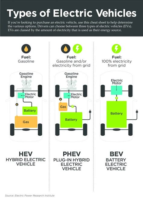 Electric Vehicles Information by Types Of Electric Vehicles Columbia Electric
