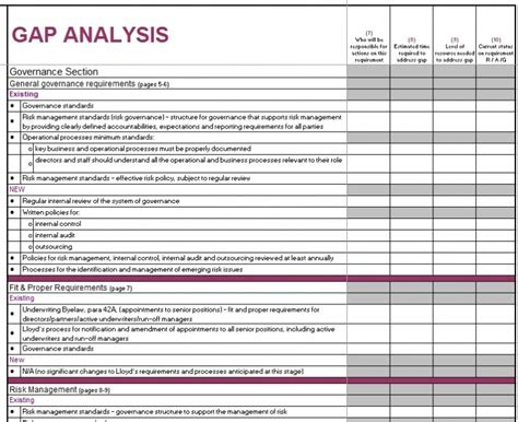 gap analysis templates examples word excel
