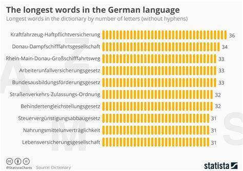 die laengsten deutschen woerter