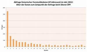 Alter Berechnen Zu Bestimmten Zeitpunkt : neue statistiken vorratsdatenspeicherung ist auch hinsichtlich der vorhaltedauer ~ Themetempest.com Abrechnung