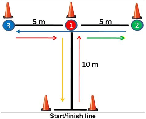 corner floor mat a comparison of three agility tests with male