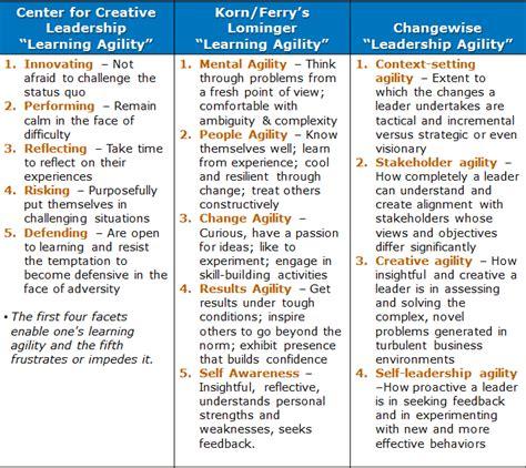 learning agility   leadership competency aj