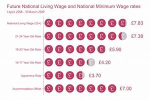 Wage Calculator Low Pay Commission Gov Uk