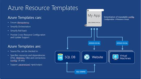 azure resource manager template microsoft azure resource manager preview sdks available arm azure cloud mountainss cloud