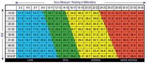 Accu Measure Body Fat Caliper Charts