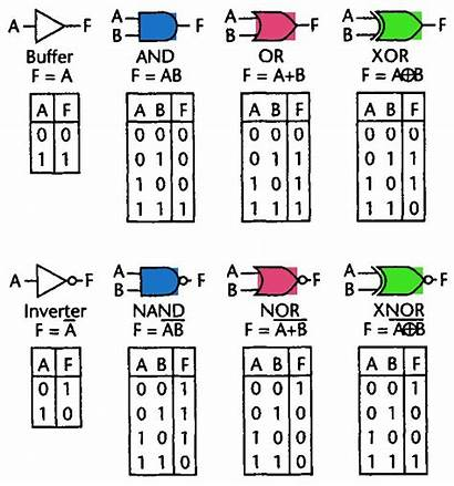 Logic Gates Basic Author