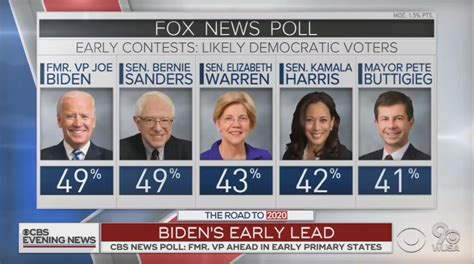 cbs boasts  poll  shows  dems beating trump