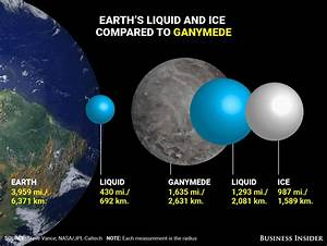 Earth has shockingly little water and ice compared to ...