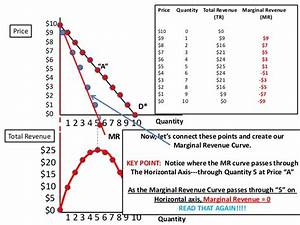 Demand Curve  Marginal Revenue Curve  Total Revenue Curve