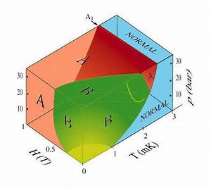 Novel Features Of Helium
