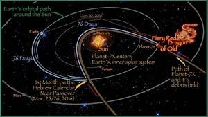 Planet 7X aka Nibiru: Timeline of Events