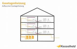 Wie Entlüfte Ich Eine Heizung : etagenheizung infografik mit querschnitt ~ Buech-reservation.com Haus und Dekorationen