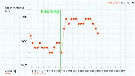 wann erfolgt temperaturanstieg nach eisprung