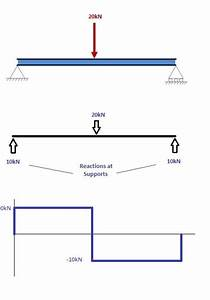 How To Draw Shear Force And Bending Moment Diagrams  Strength Of Materials