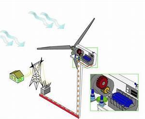 Energia Eolica Gif 9  U00bb Gif Images Download