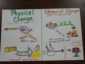 Pics For > Physical Change Examples Chemistry