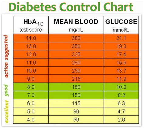 blood sugar levels chart printable search results